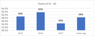 APositive Insights Data