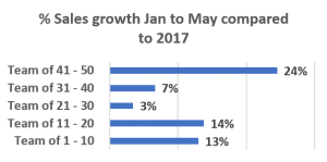 Insights % sales growth Jan to May compared to 2017