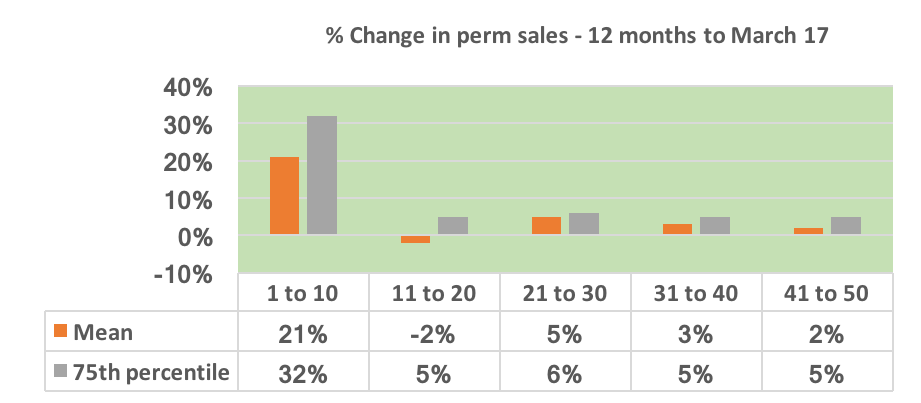 New data shows growth of temp and contract placements in recruitment