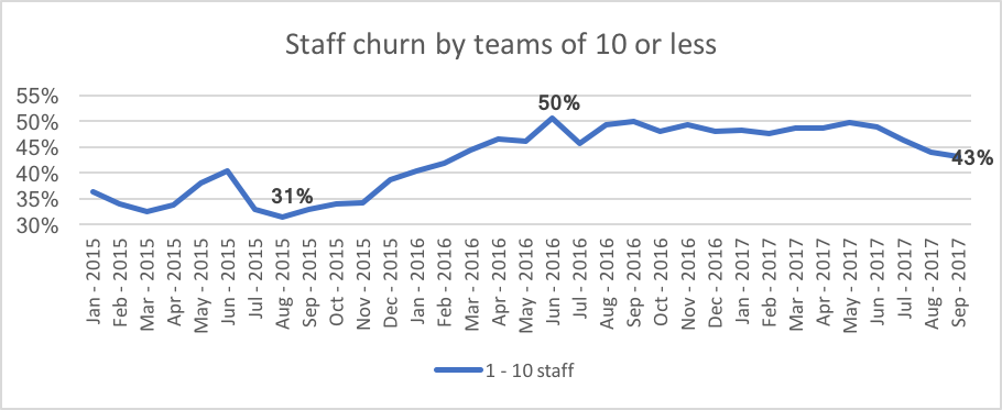 Why is staff turnover so high in the recruitment industry?