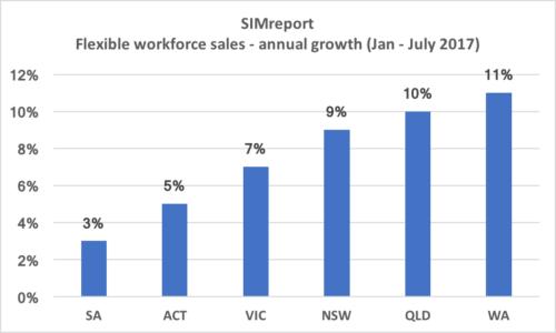 2017 revenue streams for Australian recruitment agencies revealed