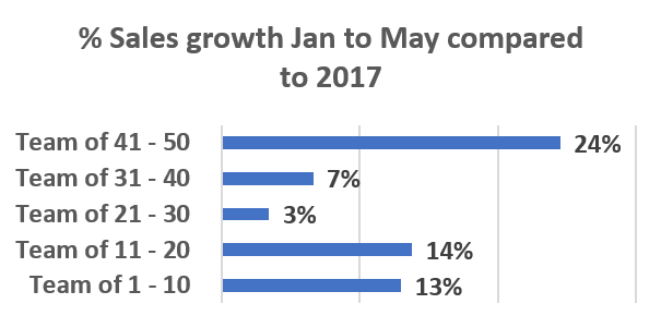 2018 delivers record sales growth for A/NZ recruitment agencies