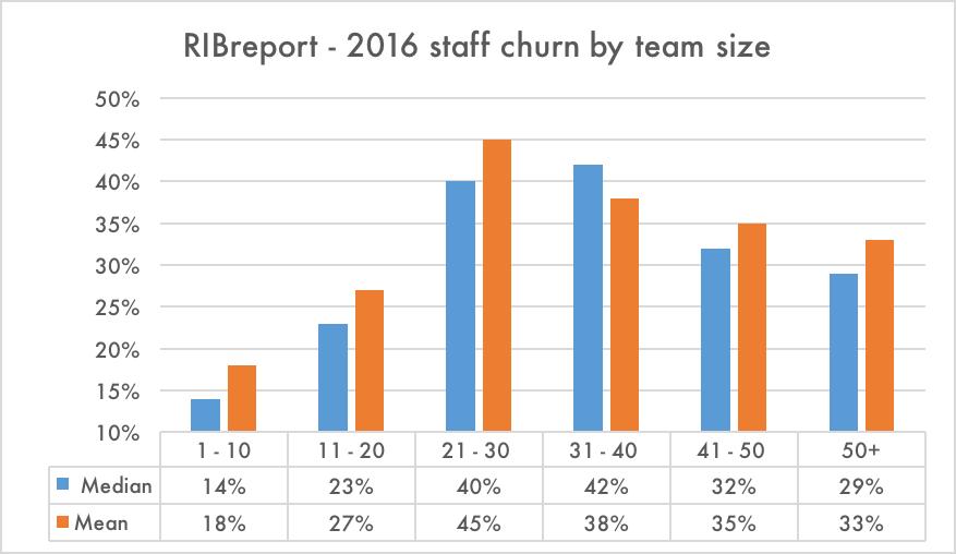 Staff churn has devastating effect on profitability – that's a fact!