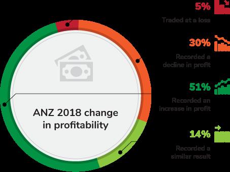 2018 profit infographic