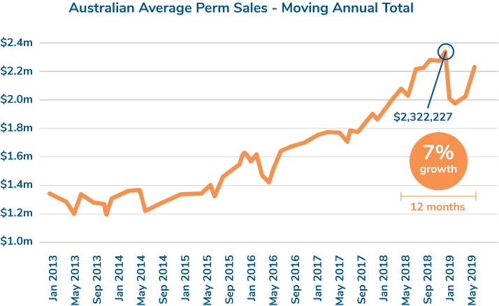 average perm sales by month MAT