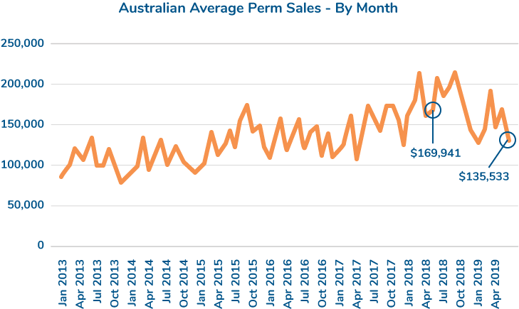 average perm sales by month